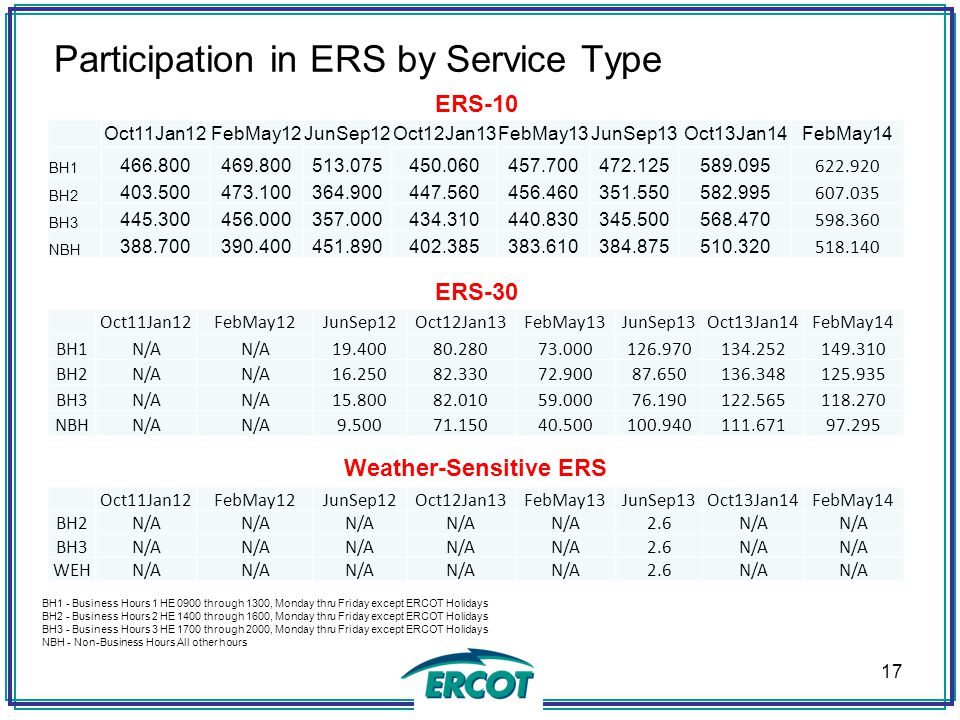 Participation in ERS by Service Type
