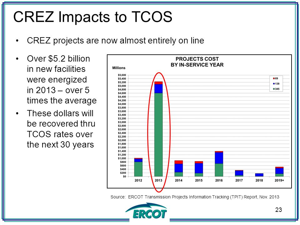 CREZ Impacts to TCOS CREZ projects are now almost entirely on line