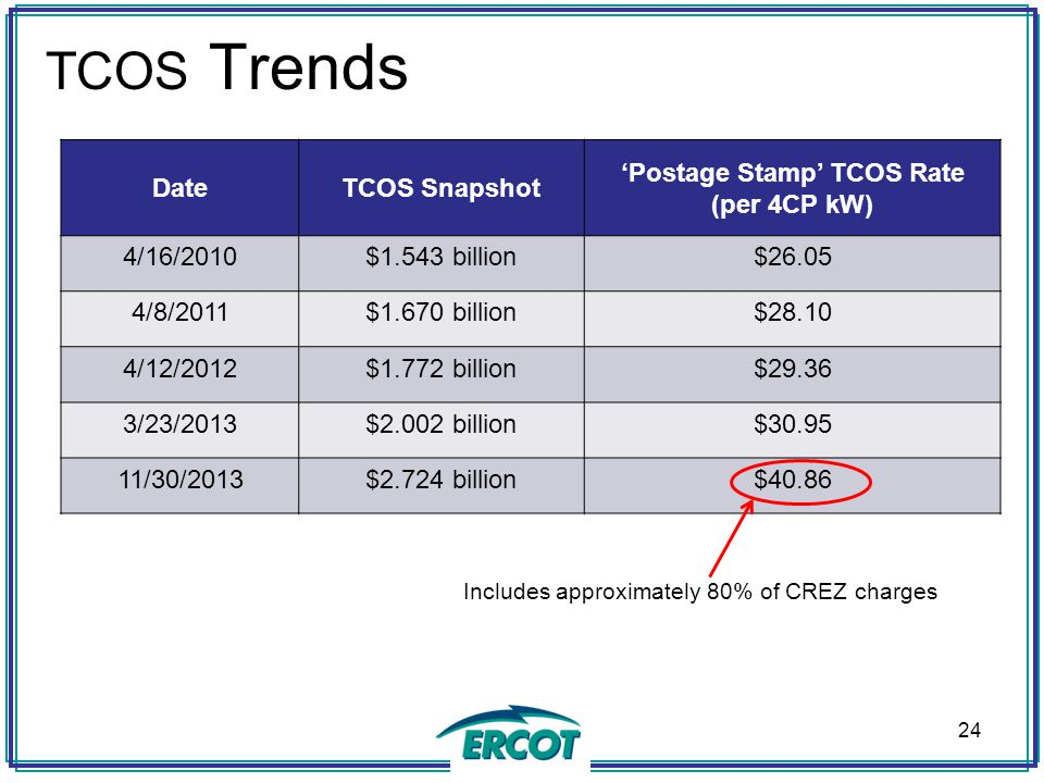 'Postage Stamp' TCOS Rate (per 4CP kW)