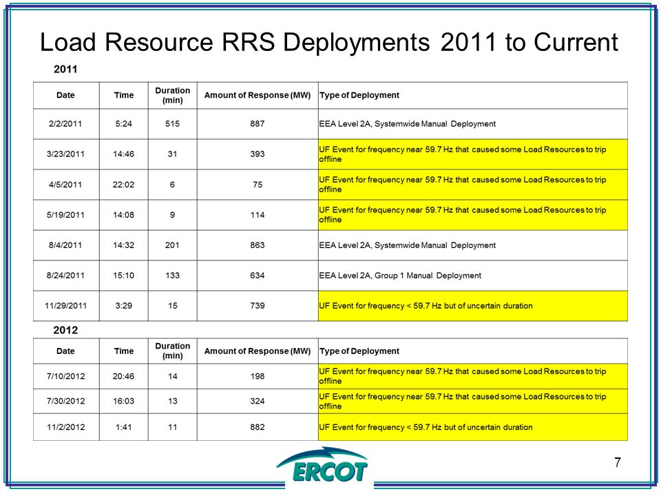 Load Resource RRS Deployments 2011 to Current