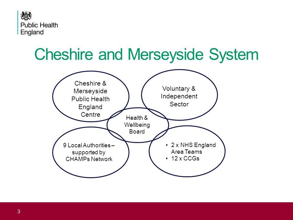 Cheshire and Merseyside System