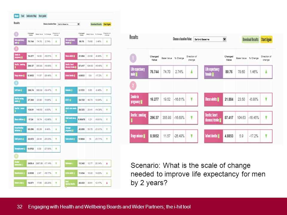 Scenario: What is the scale of change needed to improve life expectancy for men by 2 years