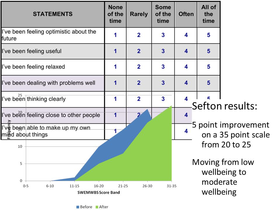 Sefton results: 5 point improvement on a 35 point scale from 20 to 25
