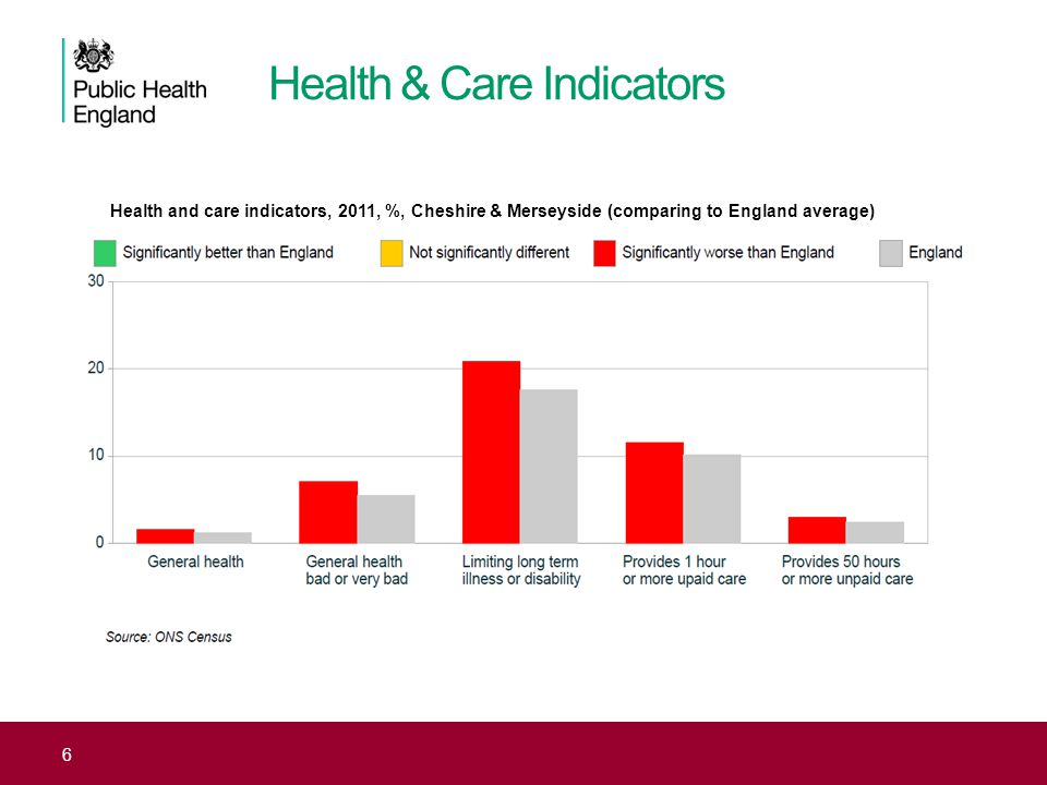Health & Care Indicators