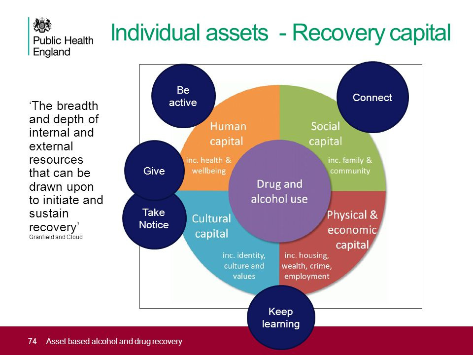 Individual assets - Recovery capital