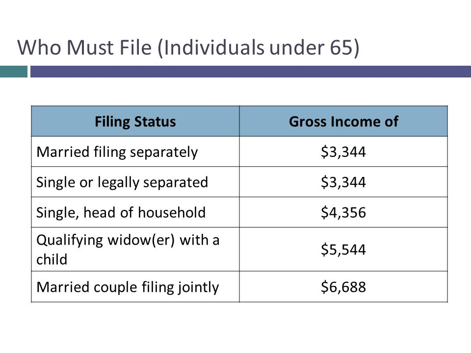 Who Must File (Individuals under 65)