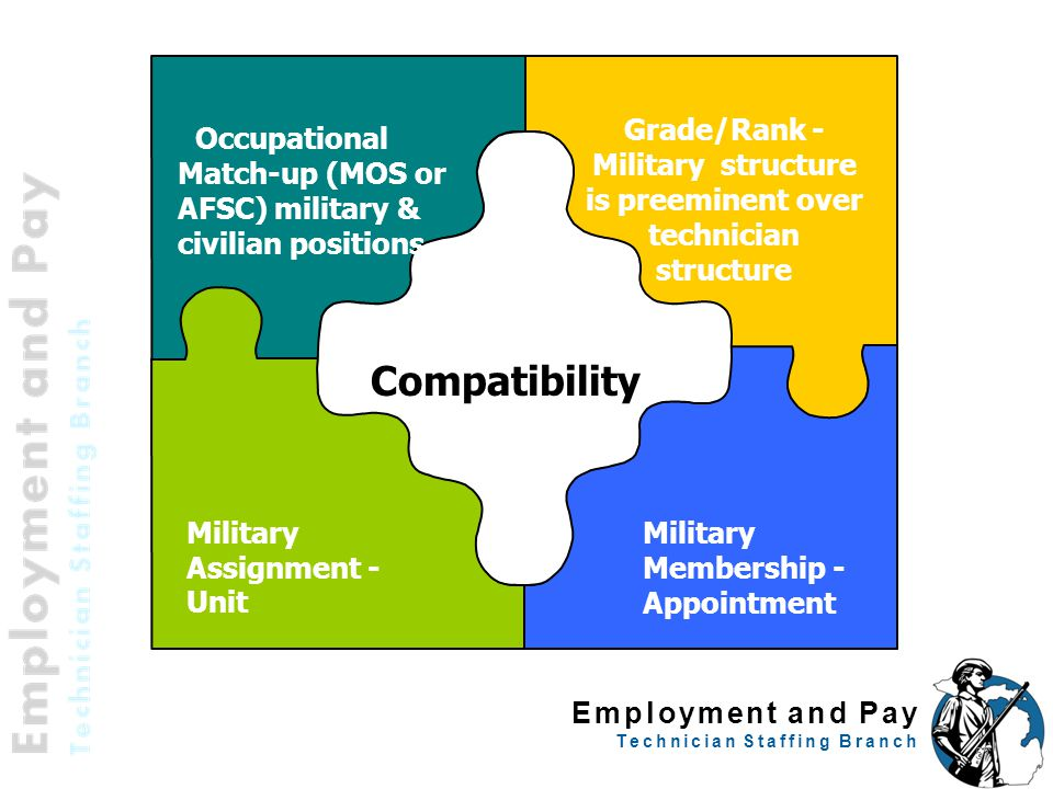 Grade/Rank - Military structure is preeminent over technician structure