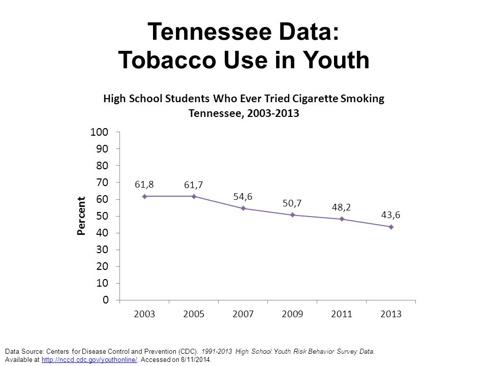 Tennessee Data: Tobacco Use in Youth