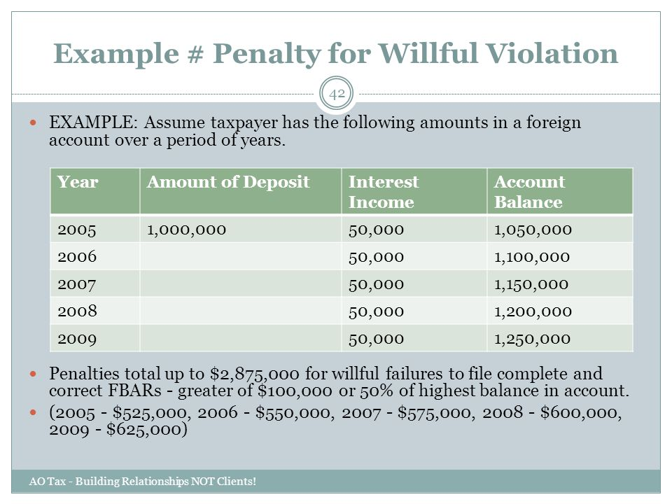Example # Penalty for Willful Violation