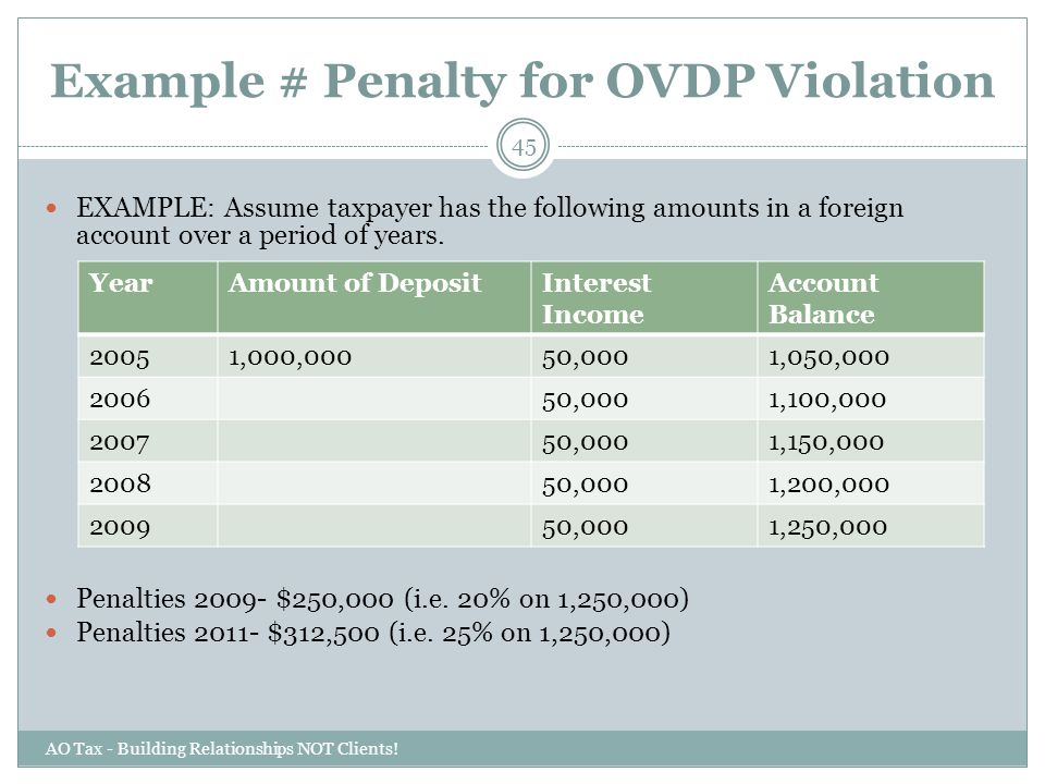Example # Penalty for OVDP Violation