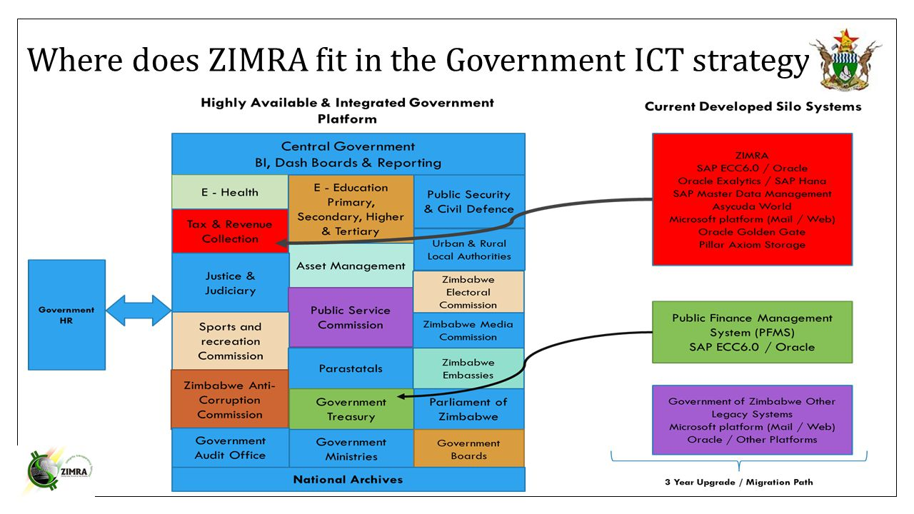 Where does ZIMRA fit in the Government ICT strategy