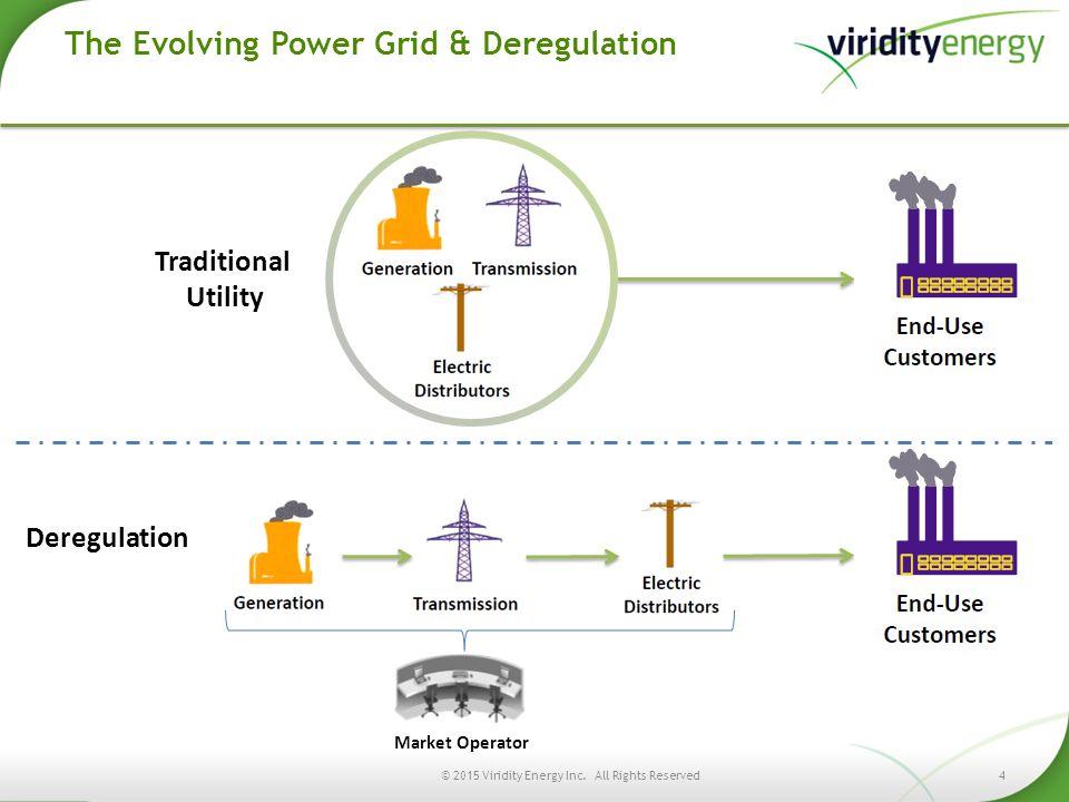The Evolving Power Grid & Deregulation