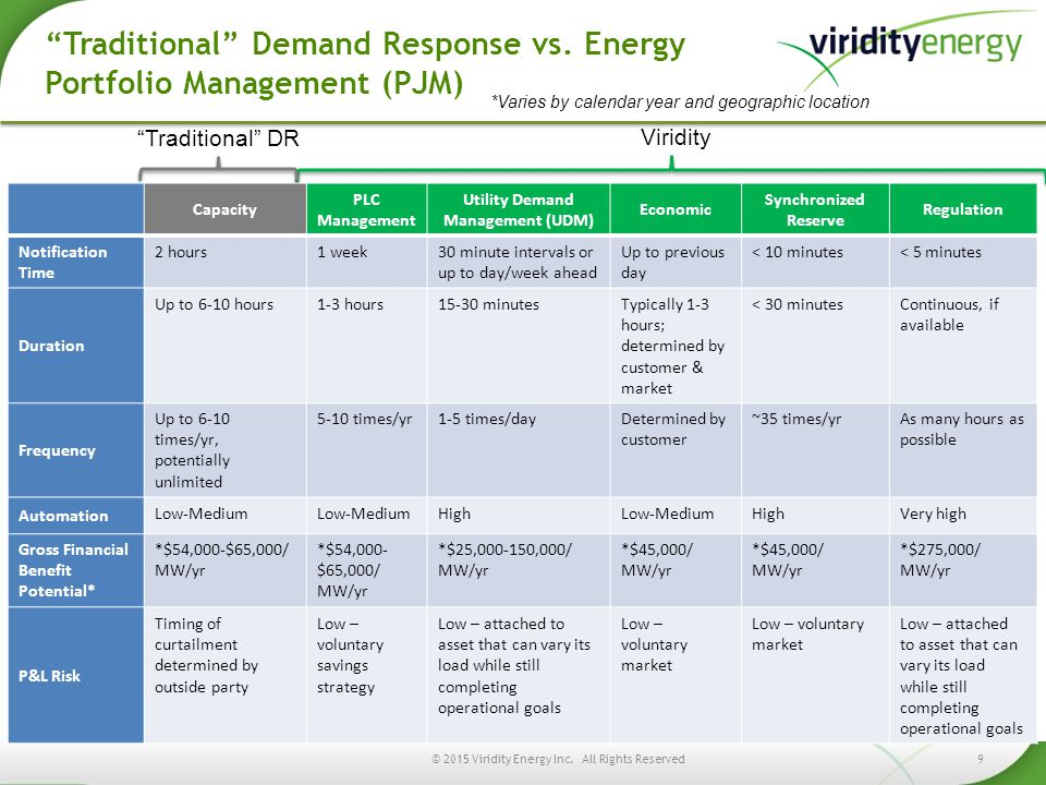 Utility Demand Management (UDM)