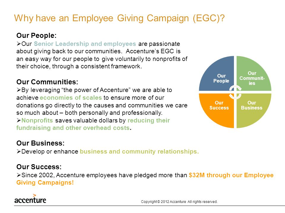 Why have an Employee Giving Campaign (EGC)