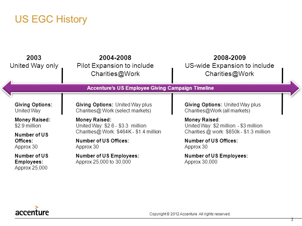 Accenture's US Employee Giving Campaign Timeline