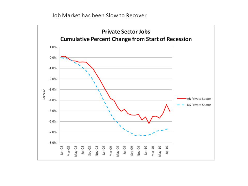 Job Market has been Slow to Recover