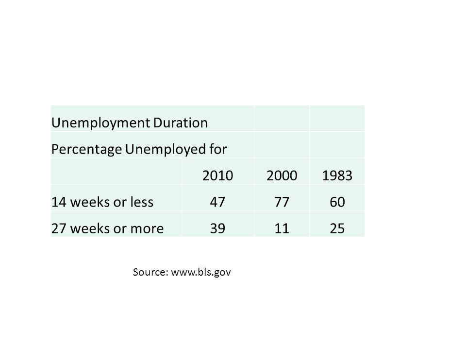 Unemployment Duration Percentage Unemployed for 2010 2000 1983