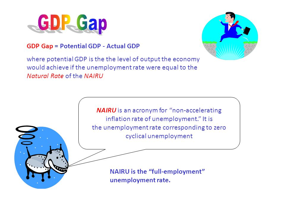 GDP Gap GDP Gap = Potential GDP - Actual GDP,