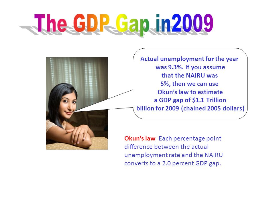 The GDP Gap in2009