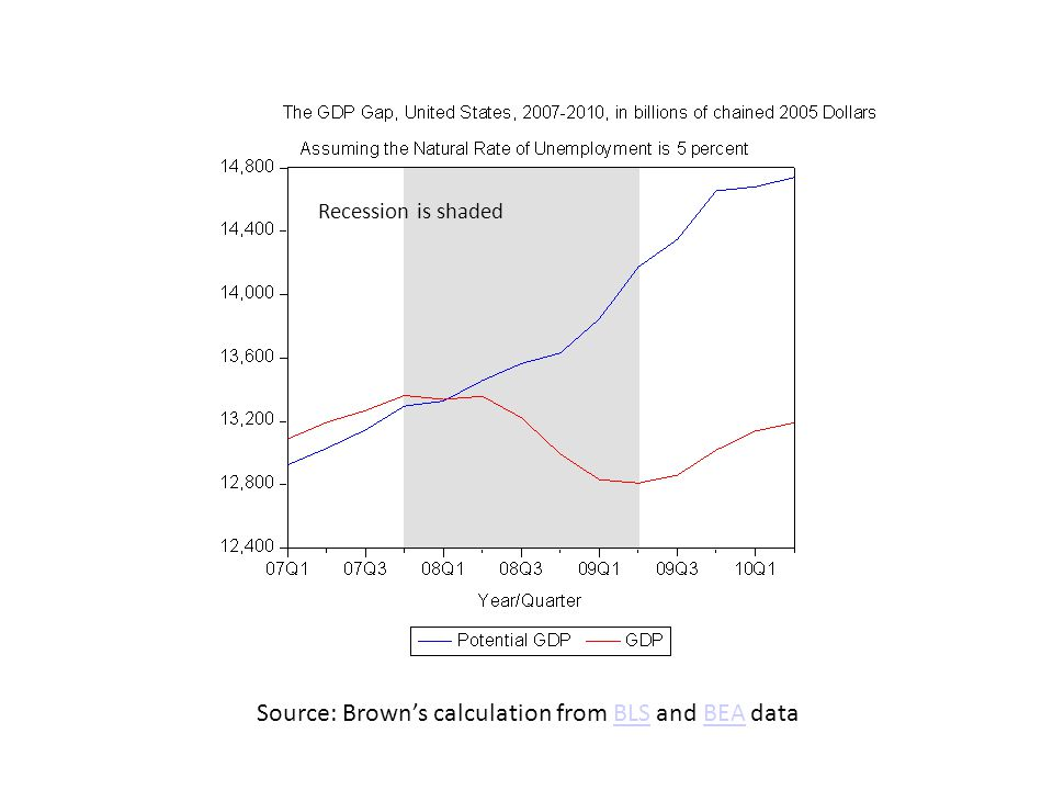 Source: Brown's calculation from BLS and BEA data