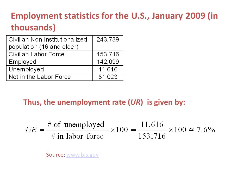 Employment statistics for the U.S., January 2009 (in thousands)