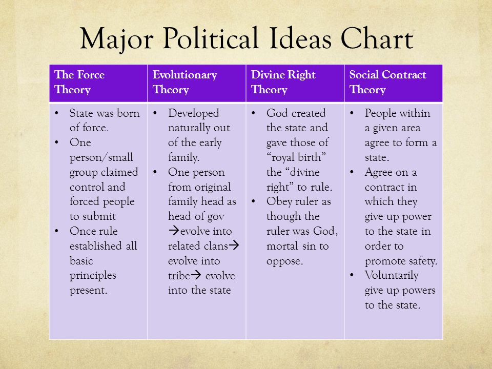Major Political Ideas Chart