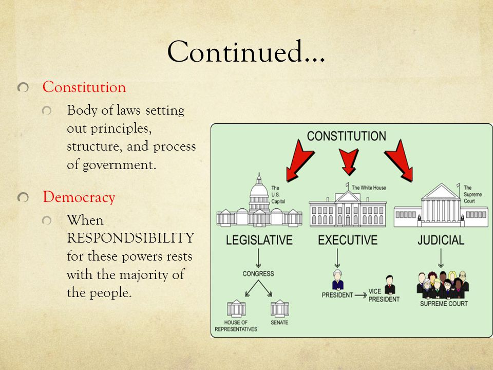 Continued… Constitution Democracy