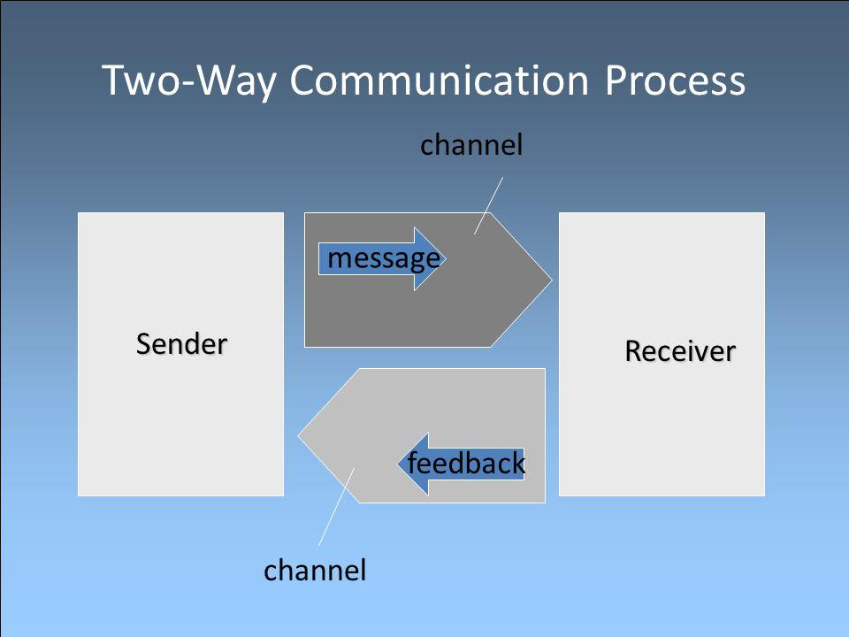 Two-Way Communication Process