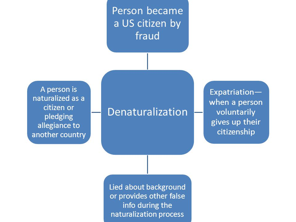 Denaturalization Person became a US citizen by fraud