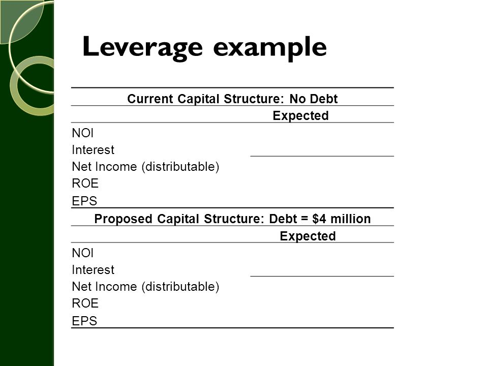 Leverage example Current Capital Structure: No Debt Expected NOI