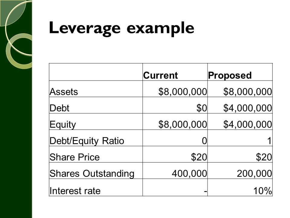 Leverage example Current Proposed Assets $8,000,000 Debt $0 $4,000,000
