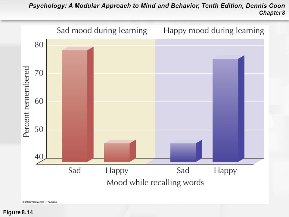 Figure 8. 14 The effect of mood on memory