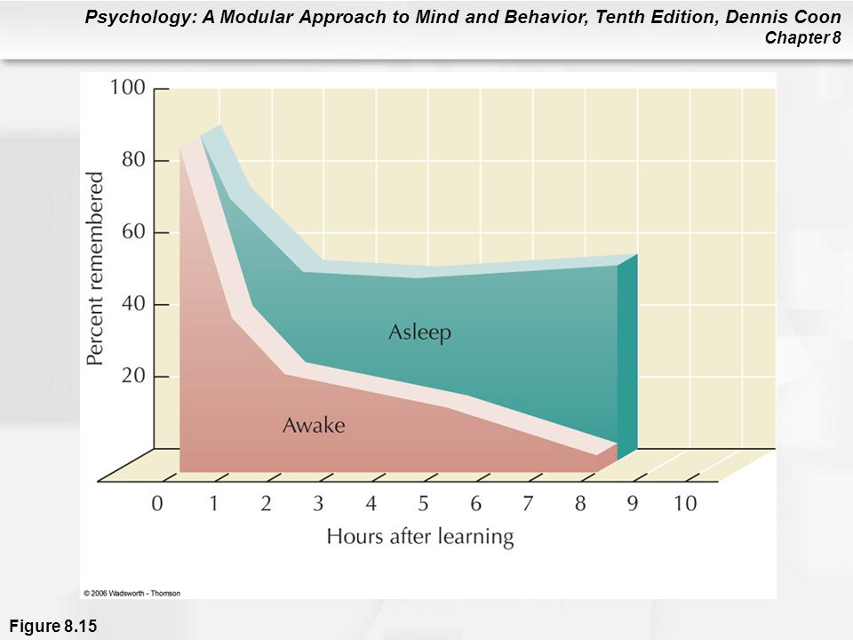 Figure 8.15 The amount of forgetting after a period of sleep or of being awake. Notice that sleep causes less memory loss than activity that occurs while one is awake. (After Jenkins & Dallenbach, 1924.)