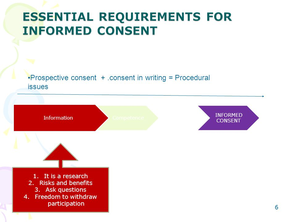 ESSENTIAL REQUIREMENTS FOR INFORMED CONSENT