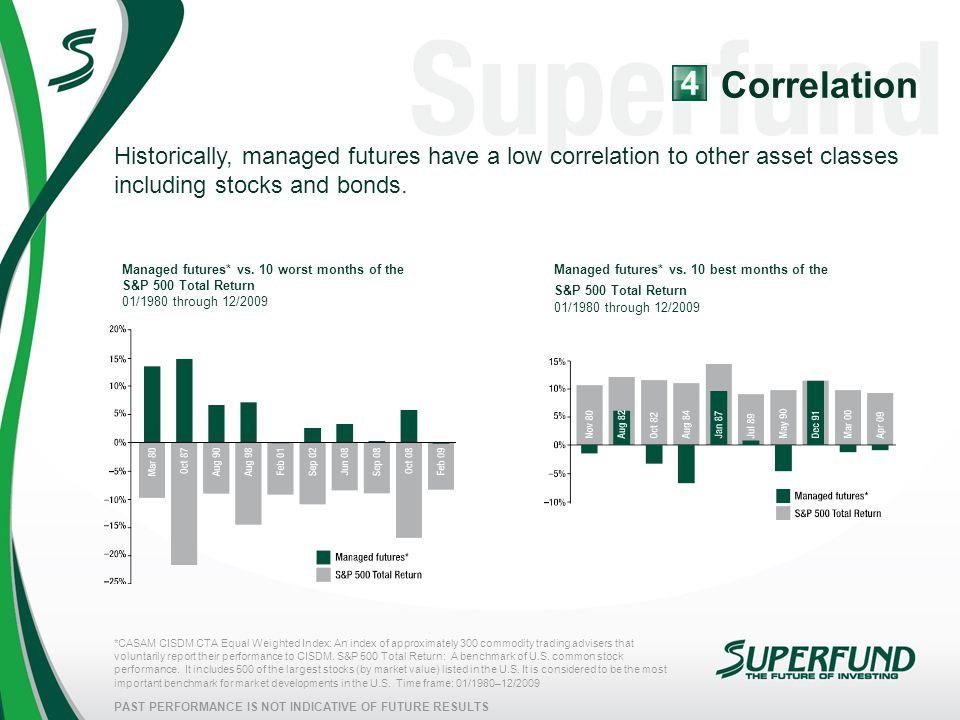 Correlation Historically, managed futures have a low correlation to other asset classes including stocks and bonds.