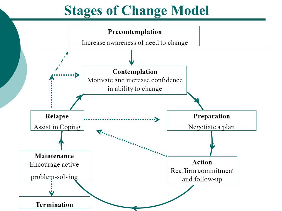 Stages of Change Model Precontemplation