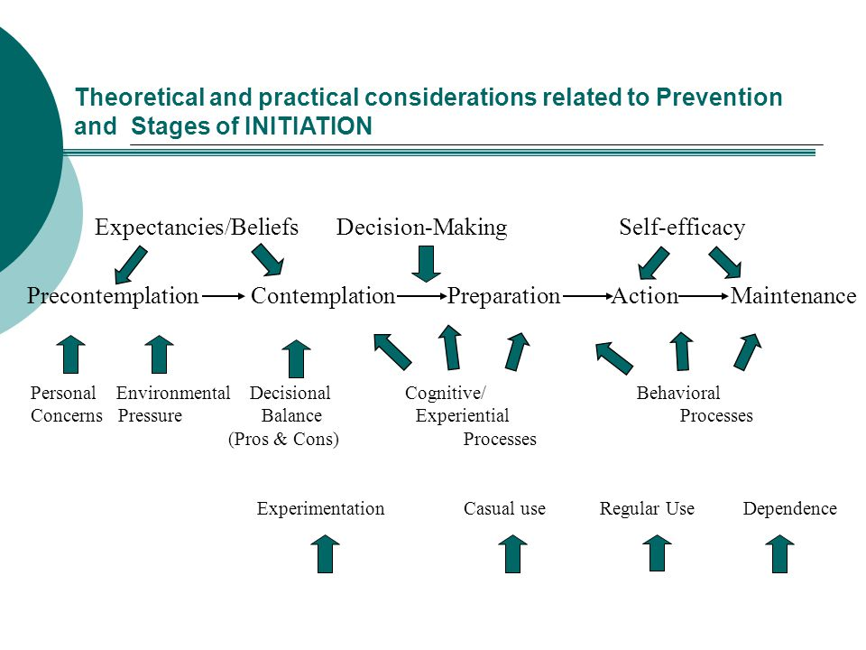 Expectancies/Beliefs Decision-Making Self-efficacy
