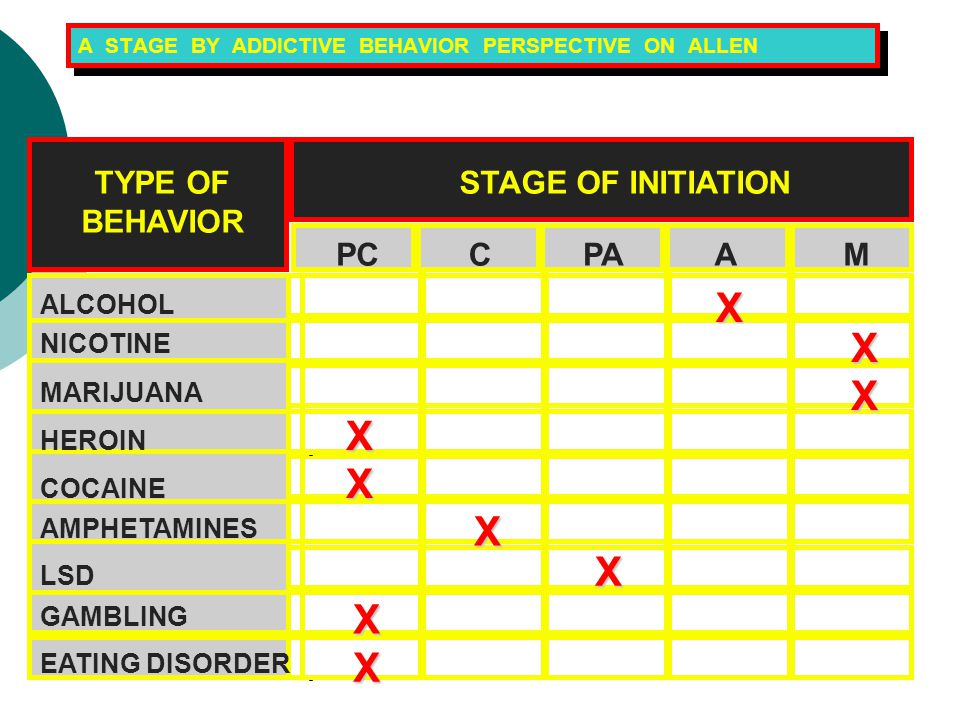 A STAGE BY ADDICTIVE BEHAVIOR PERSPECTIVE ON ALLEN