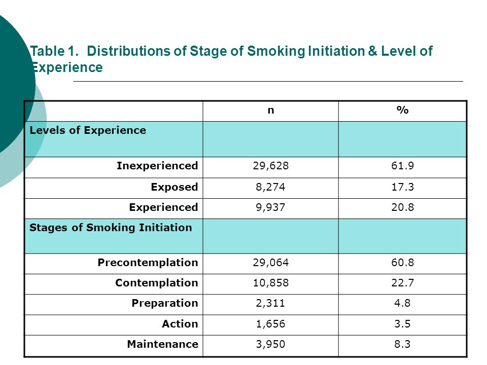 Table 1. Distributions of Stage of Smoking Initiation & Level of Experience