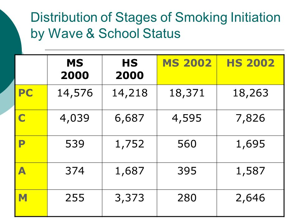 Distribution of Stages of Smoking Initiation by Wave & School Status