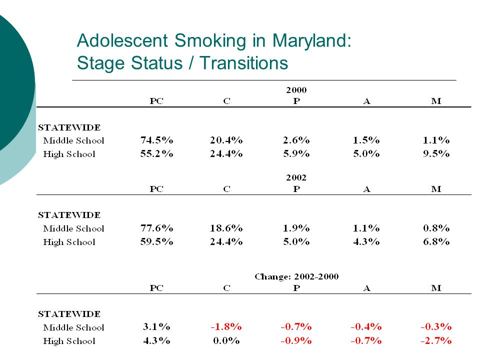 Adolescent Smoking in Maryland: Stage Status / Transitions