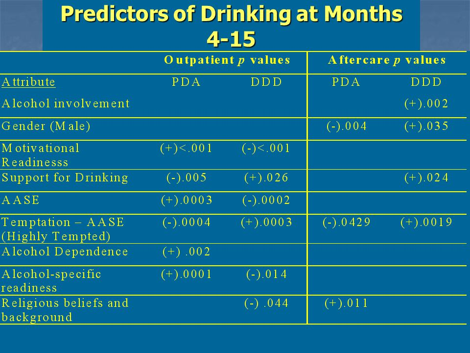 Predictors of Drinking at Months 4-15