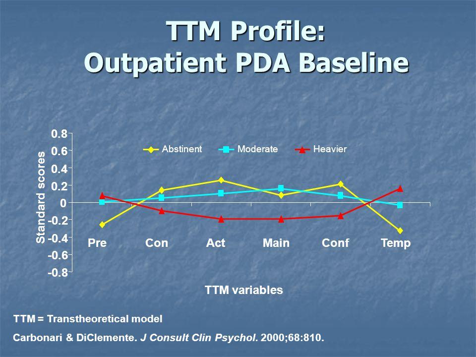 TTM Profile: Outpatient PDA Baseline