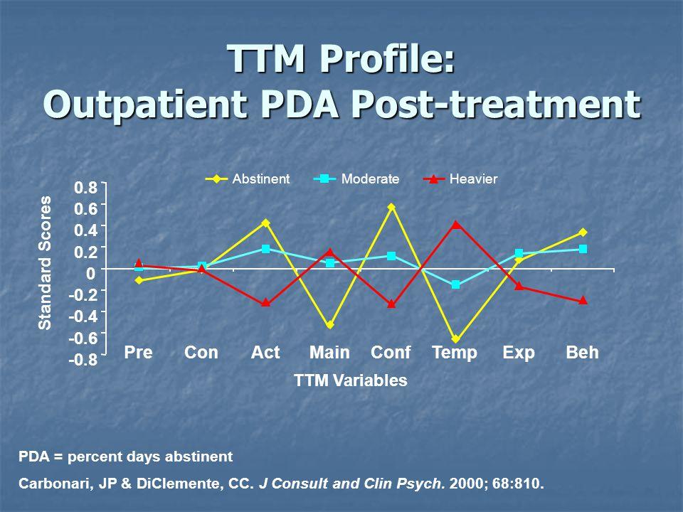 TTM Profile: Outpatient PDA Post-treatment