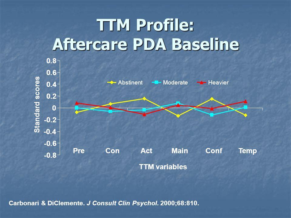 TTM Profile: Aftercare PDA Baseline