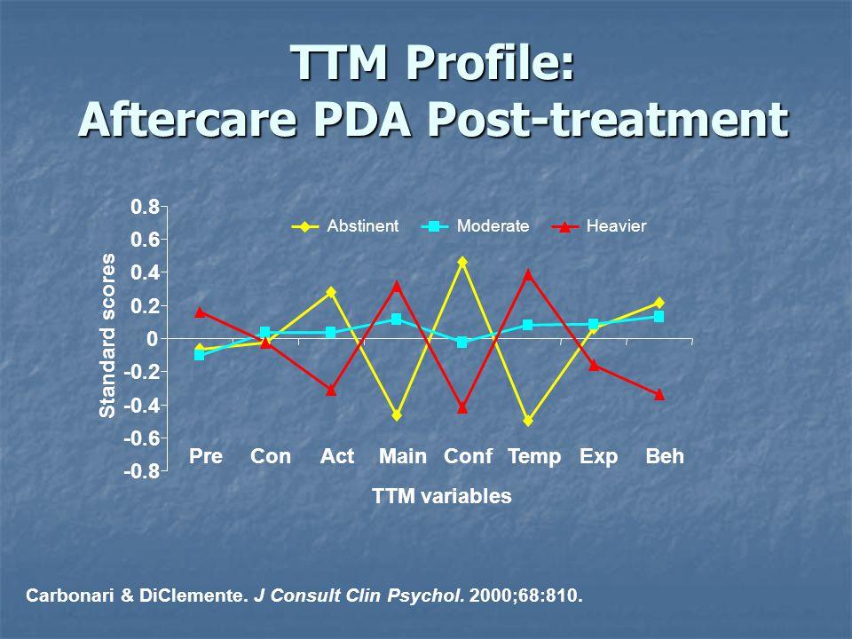 TTM Profile: Aftercare PDA Post-treatment