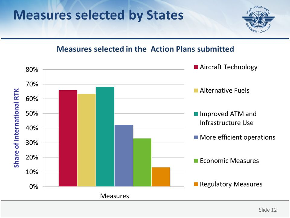 Measures selected by States