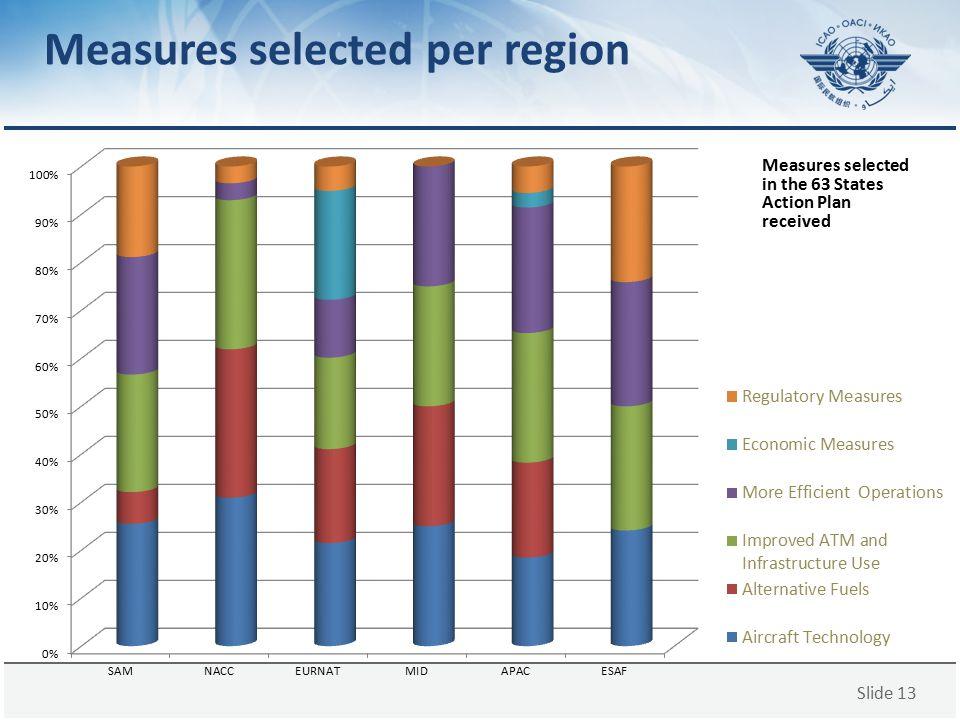 Measures selected per region