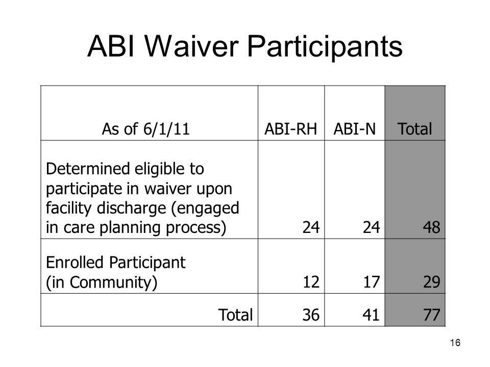 ABI Waiver Participants