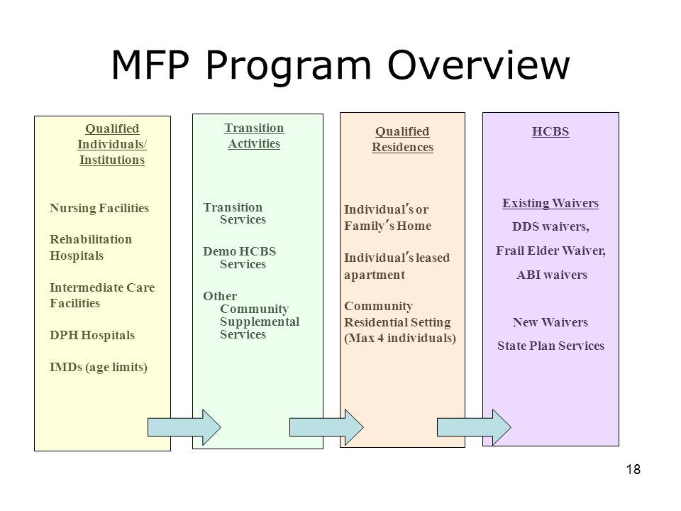 MFP Program Overview 18 Qualified Individuals/ Institutions